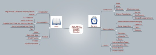 Mind_Map_on_Technology_and_Media_in_Distance_Educat